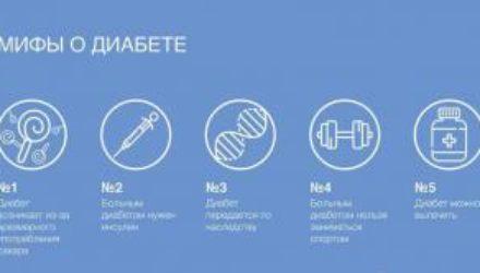 Топ-5 мифов о диабете и правда о них